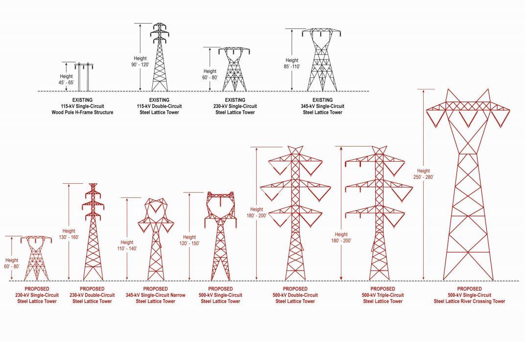 Avoiding Power Lines While Flying Your UAV | AISC | AISC